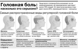 Болит голова при наклоне головы — что делать? — все о гомеопатии